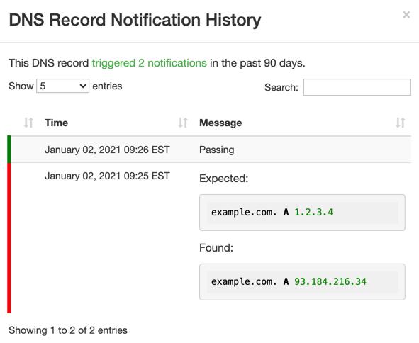 DNS Record Notification History