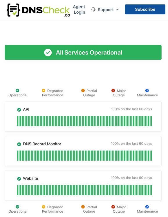 Status Page showing all services operational and 100% uptime
